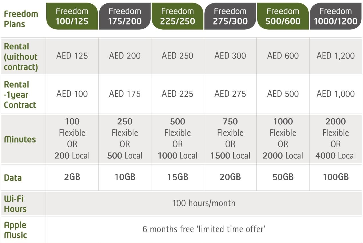 Etisalat launches Freedom postpaid plans | Tech news | T3me