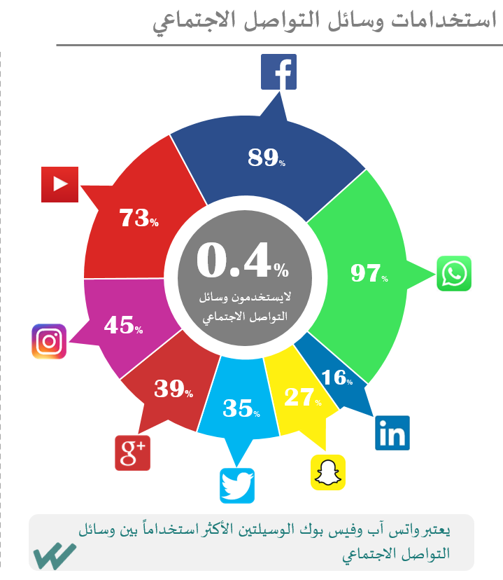 Whatsapp is the most popular social media platform in the uae t3 the top social media apps in the uae are sciox Images
